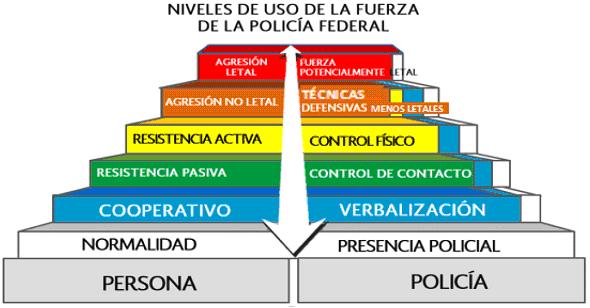 tabla de los niveles de fuerza de la policía